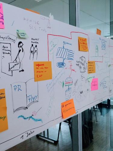 Strategie-Workshop mit visuellen Methoden