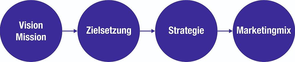 Klassische lineare Produktentwicklung des Standortmarketings