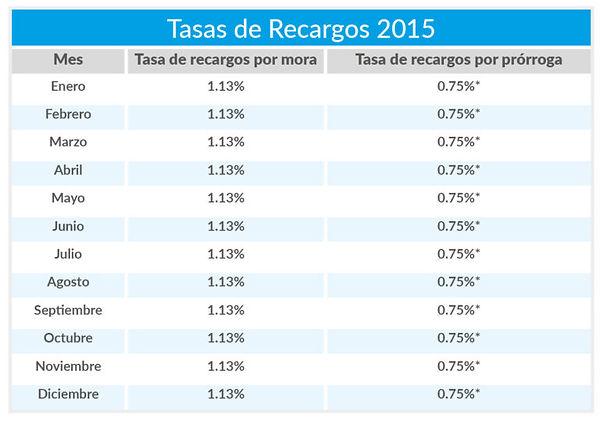 Tasas-de-Recargos4-768x539.jpg