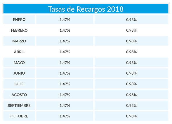 Tasas de Recargos_2Oct.jpg