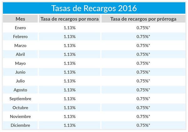 Tasas-de-Recargos3-768x543.jpg
