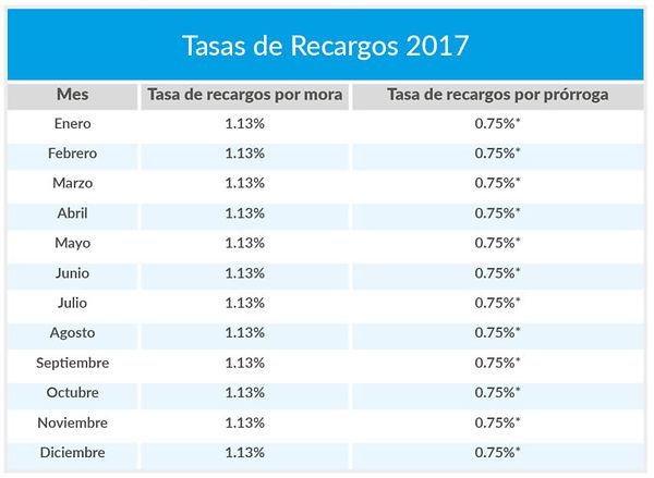 Tasas-de-Recargos2-768x562.jpg