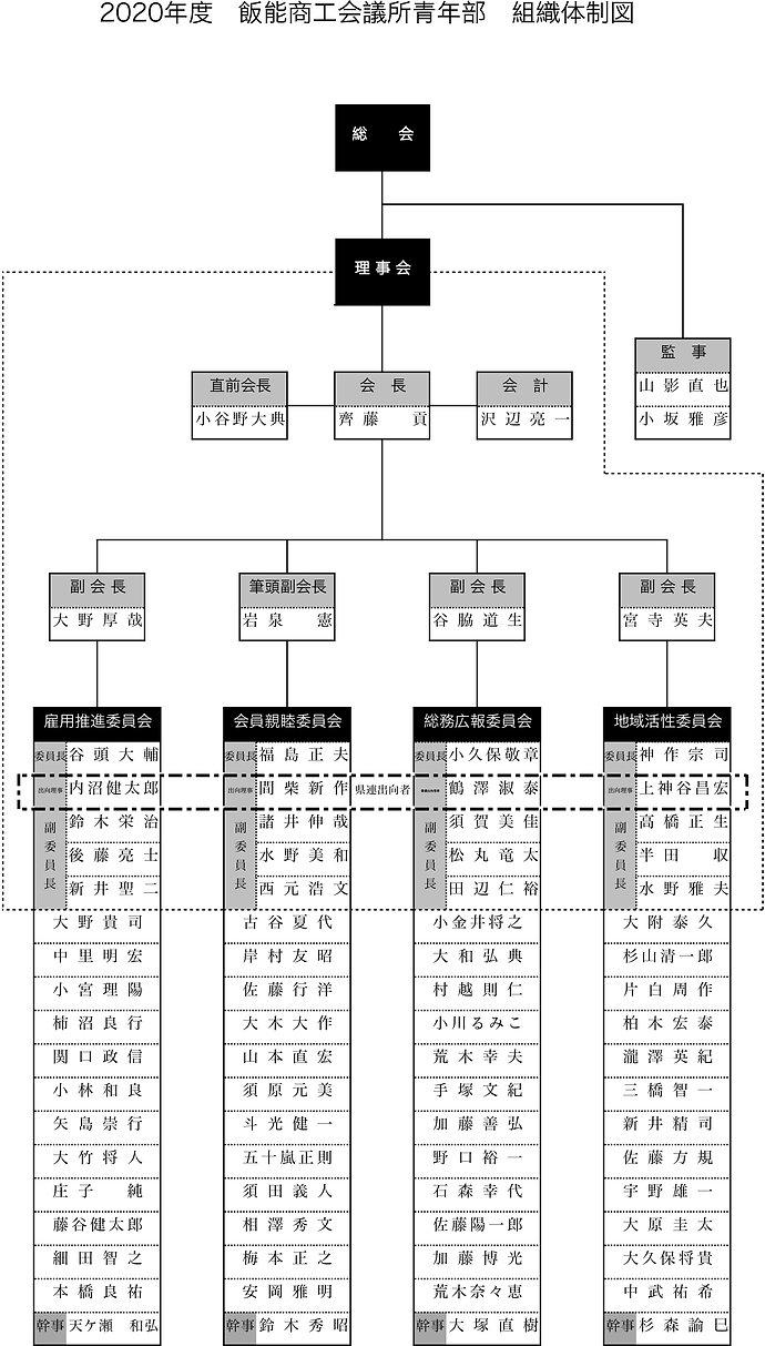 k.2020年度青年部組織体制図.jpg