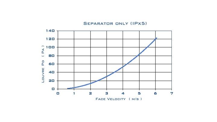 PD Curve IPx5