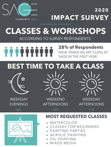 info-graphic with summary of survey results