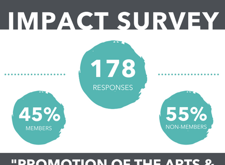 The Results are In: 2020 Impact Survey