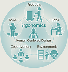National Ergonomics Month - Consider the Workers
