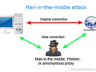 What is MITM attack