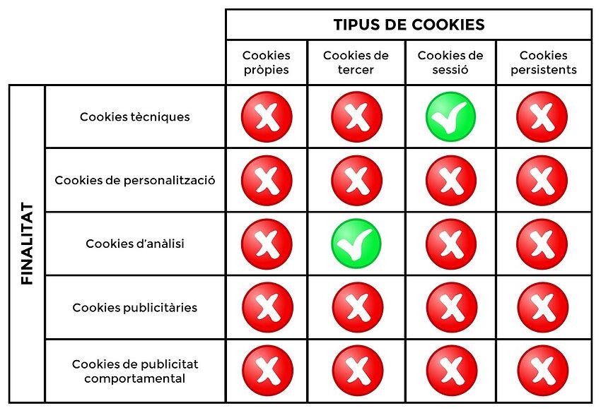 Tipus de cookies 2.jpg