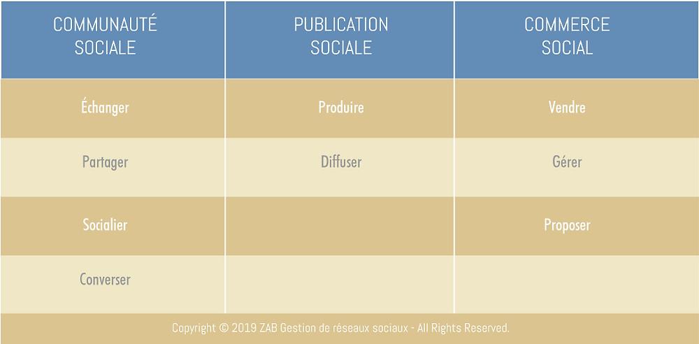 3 grands axes du marketing sur les réseaux sociaux
