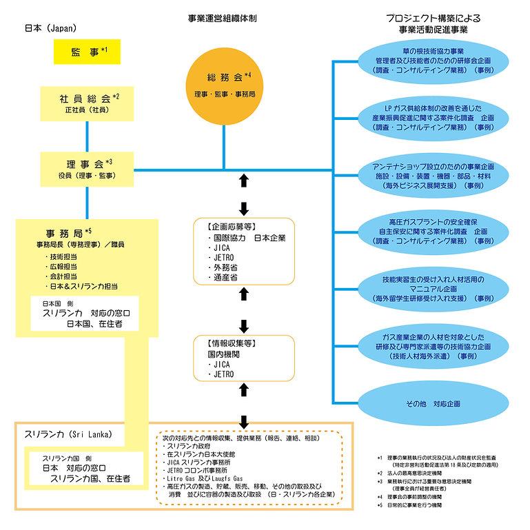 jsga事業運営組織体制2-01.jpg