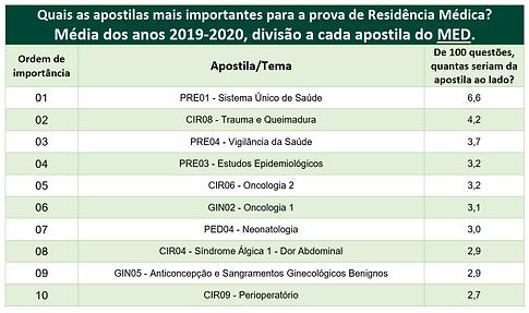 Tabela incidencia MED.png