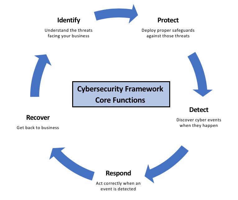 Cybersecurity Framework Summary