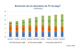 Record year for Spanish pay-TV