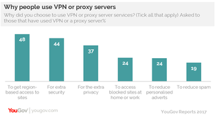 UK VPN: Mainly used to avoid geo-blocking