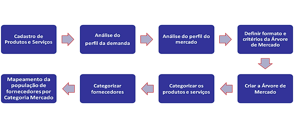 Categorização Fornecedores