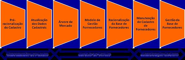 Fornecedores fases da gestão