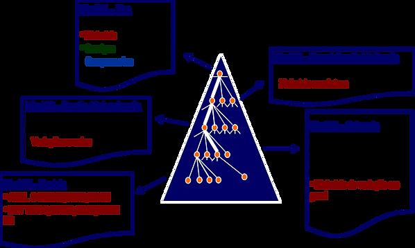 Estrutura produtos de Mercado