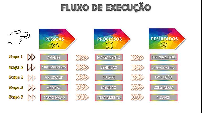 Fluxo de Execução 4.0.png