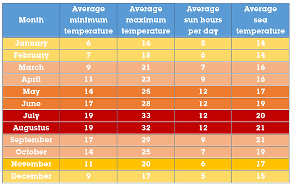 Algarve weather averages