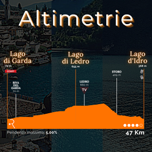 Altimetrie 3 Laghi.png