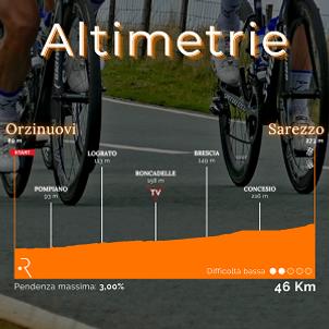 Altimetrie Orzinuovi-Sarezzo 300.png