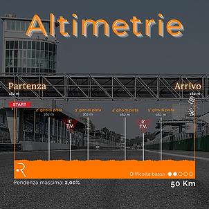 altimetria trofeo circuito di Monza.png