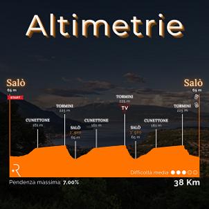 Altimetrie_Città_di_Salò_300.png