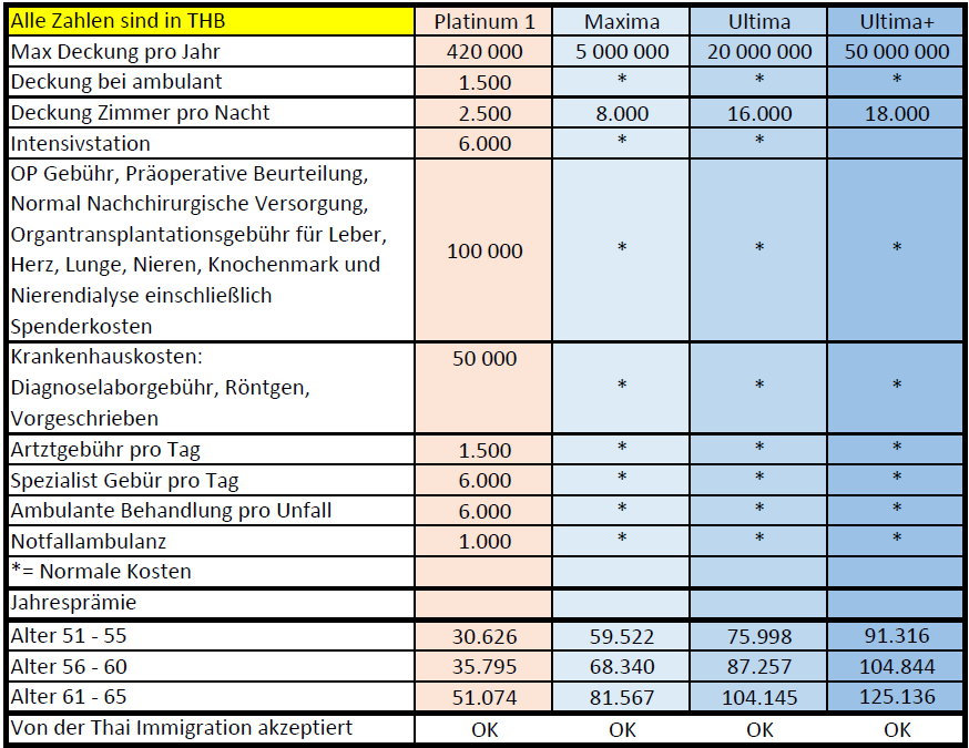 Thailand Visa Krankenversicherung