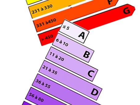 Le Diagnostique de Performance Energétique (DPE)