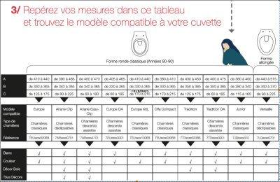 ABATTANTS WC OLFA  par CABSAN FRANCE repérez vos mesures