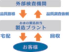 品質管理体制.jpg