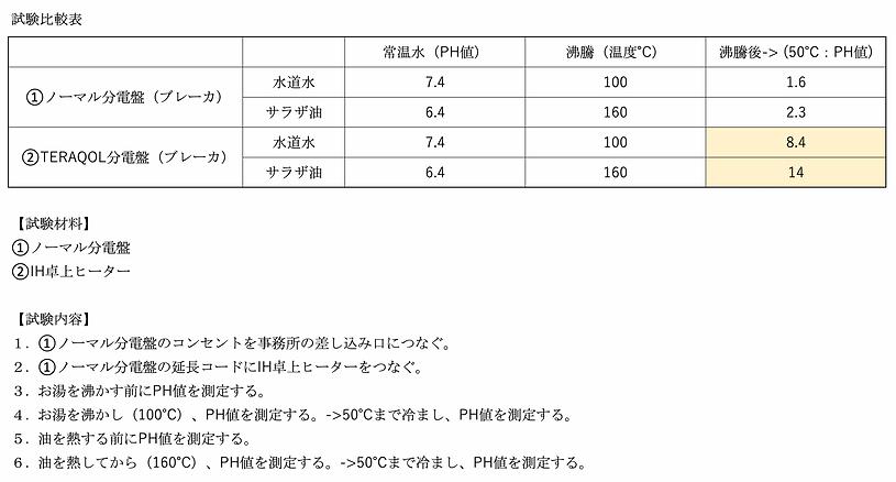 分電盤試験結果.png