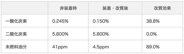 ボイラー排気ガスでの成分試験(灯油).png