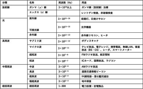 電磁波の種類.png