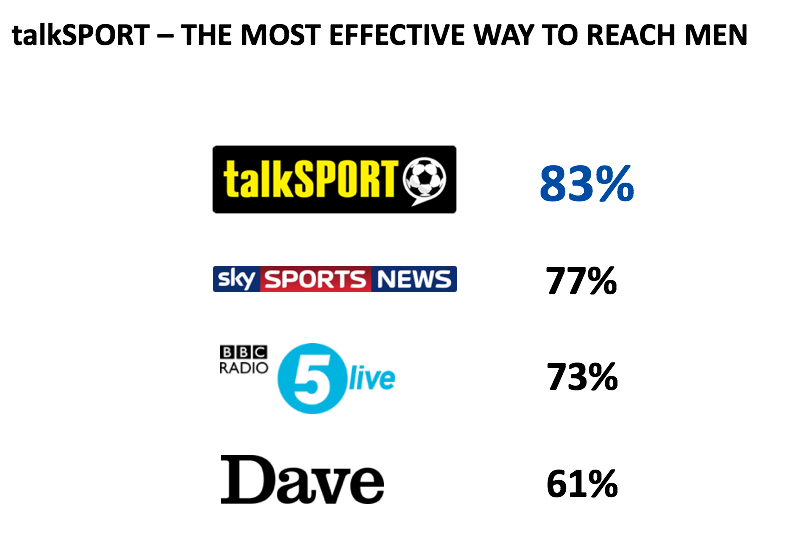 TalkSport radio advertising is the most effective way to reach men.