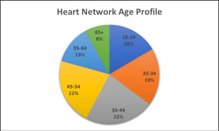 Heart Network Age Profile