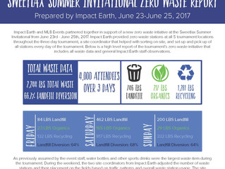 Sweetlax Invitational Zero Waste Report with Impact Earth
