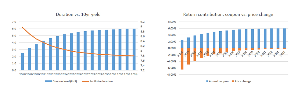 chart showing duration changes in a bond portfolio and return contribution over time