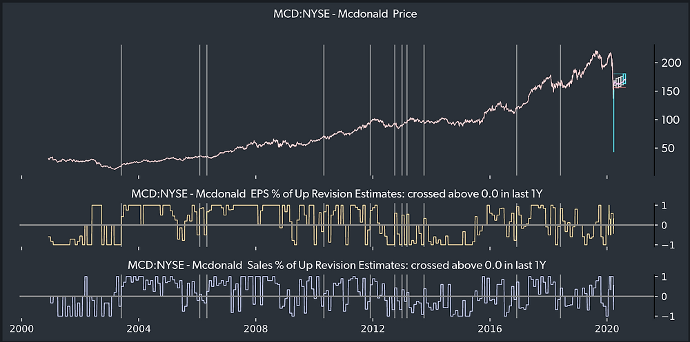 TOGGLE Insight showing McDonald's stock price history