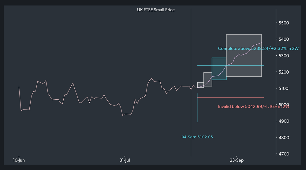 Forward projection for a bullish insight the UK FTSE Index