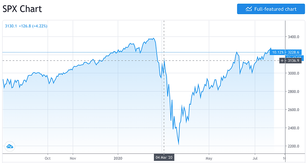 S&P 500 price chart showing the March 2020 drop