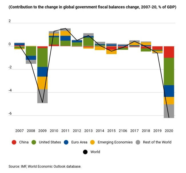 Chart of change in global government fiscal balances