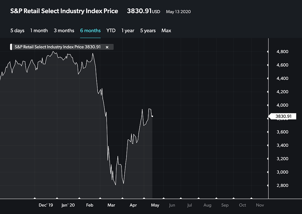 S&P Retail Industry price chart