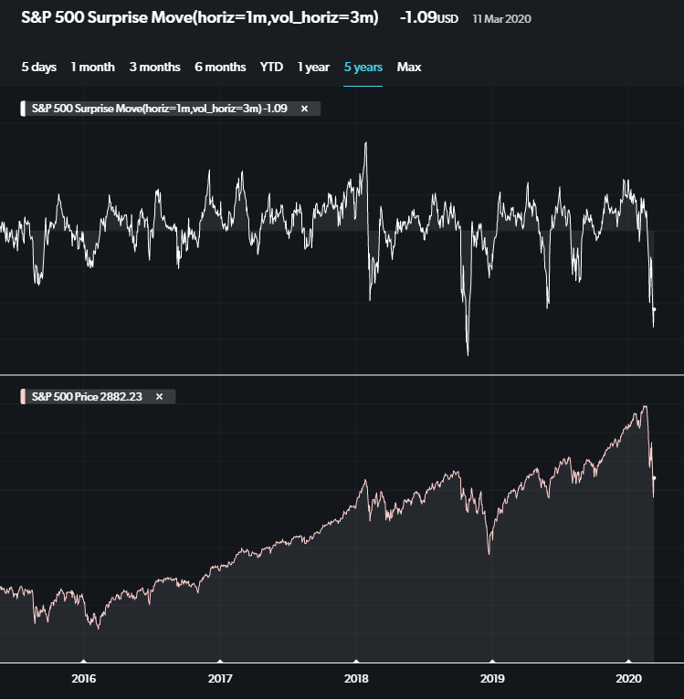 Surprise movements in the S&P 500