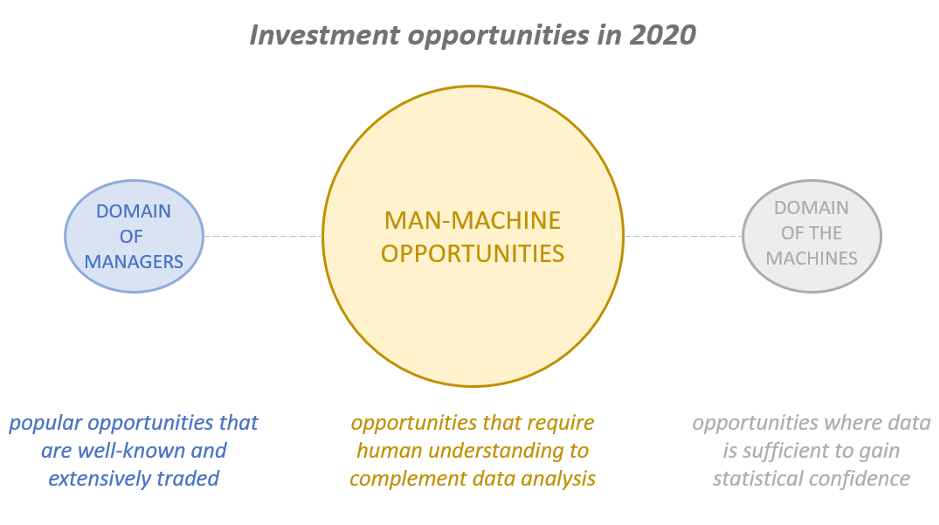 diagram showing how investors can use machines to help them identify trading opportunities