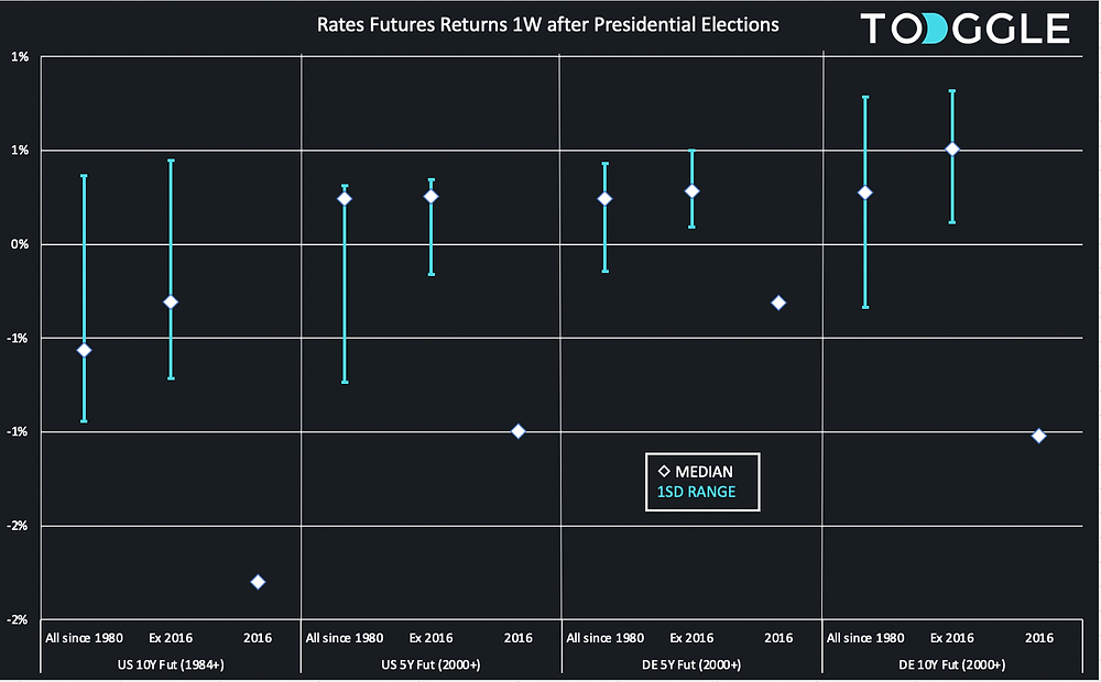 Global fixed income (rates) futures returns 1W after US Presidential elections
