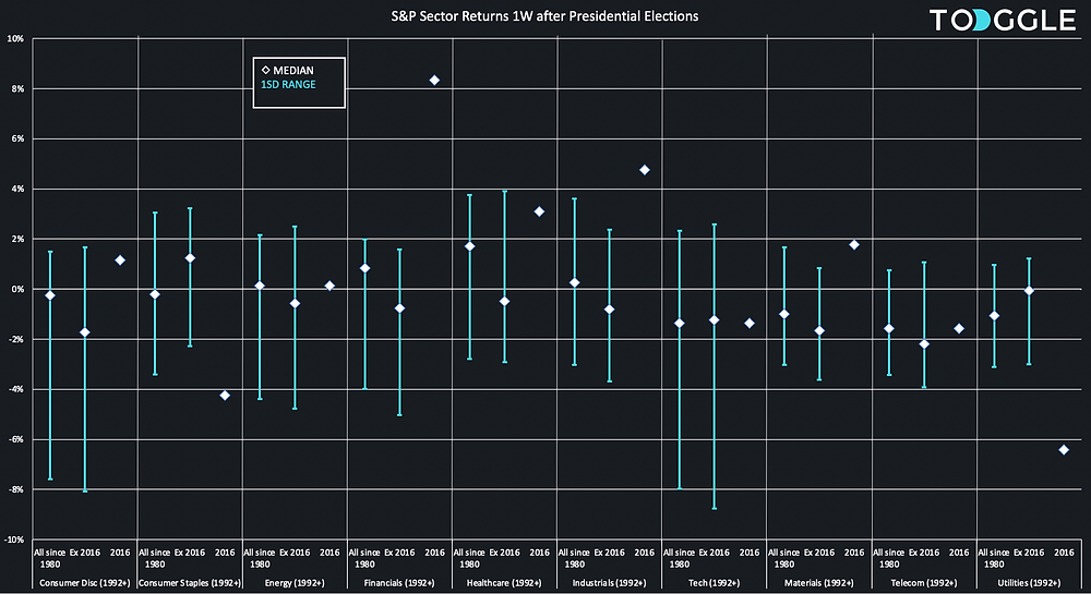 S&P Sector returns 1W after US Presidential Elections