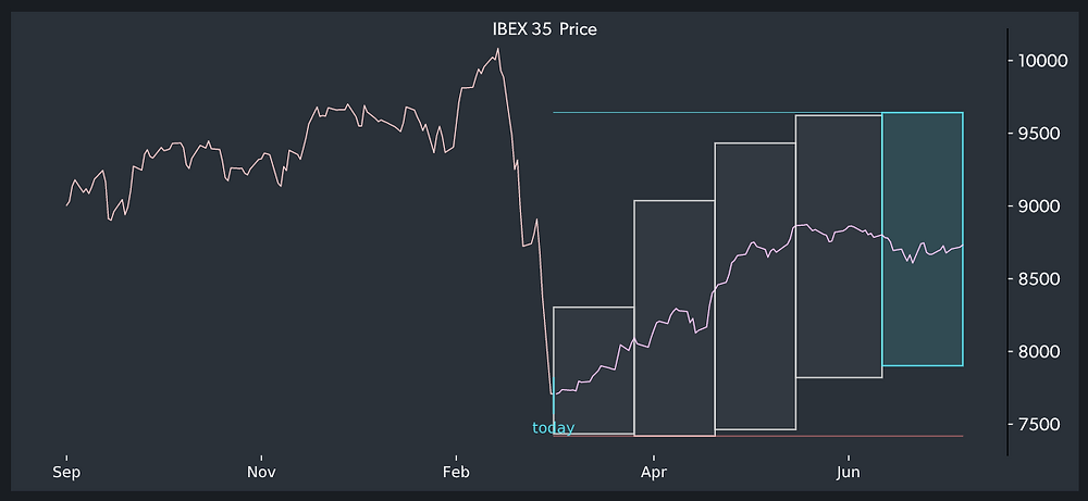 TOGGLE Insight showing a rally in the IBEX 35 stock index