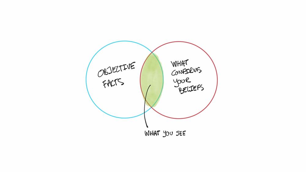 Venn Diagram of how your beliefs & facts often overlap